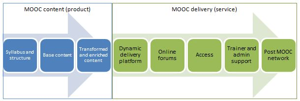 Mooc_content_delivery