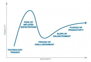 Plateau of productivity