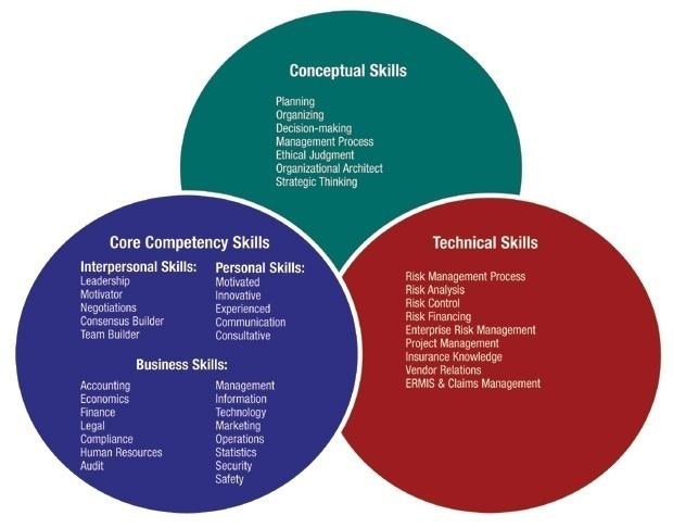 Risk Management: Certification Curriculum and Exam