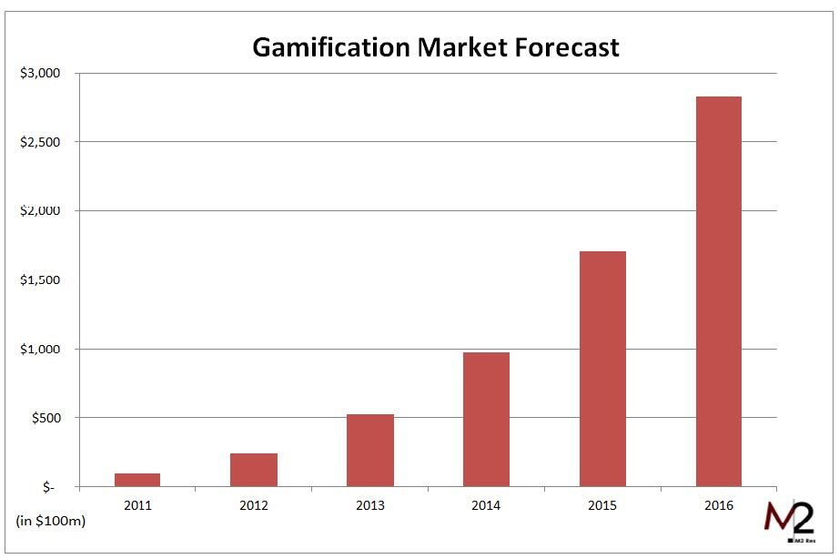 Gamification Market Forcast