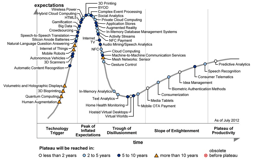 Gardner Hype Cycle